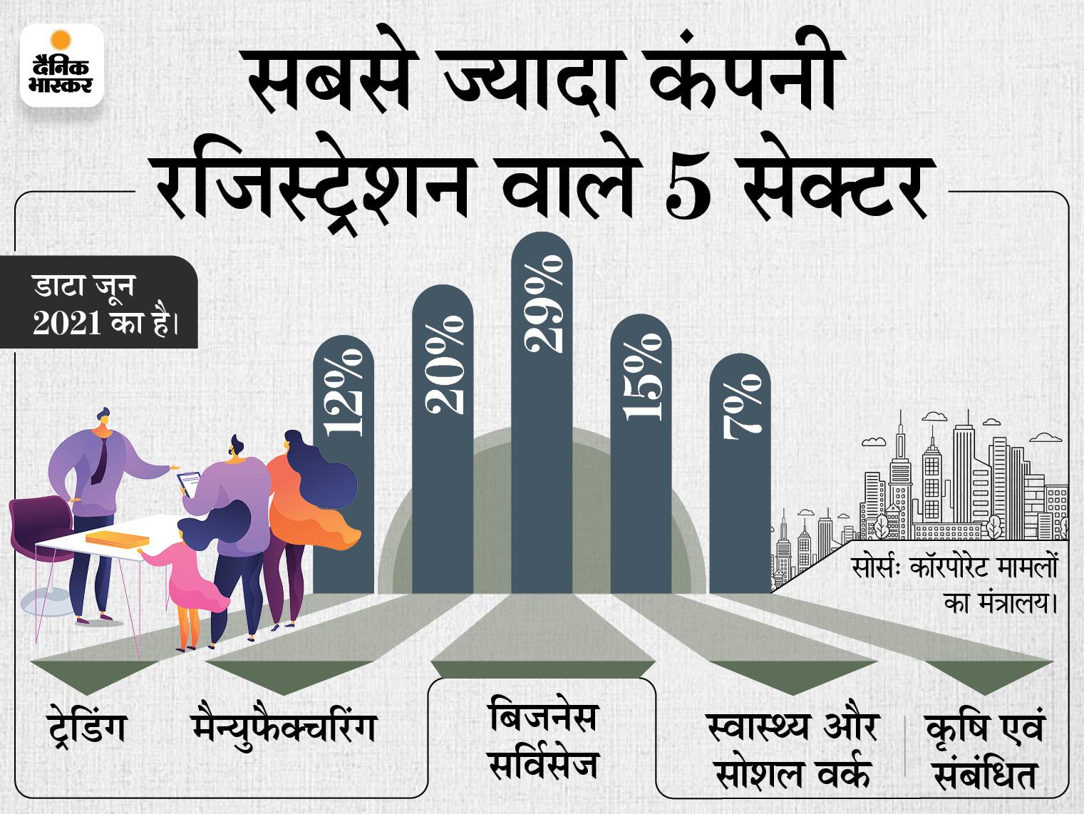 जून में 16,662 कंपनियों का रजिस्ट्रेशन; इसमें 26% की बढ़ोतरी, बिजनेस सर्विसेज सेक्टर टॉप पर बिजनेस,Business - Dainik Bhaskar