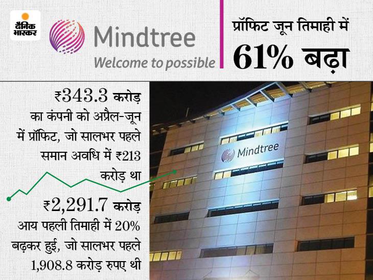 IT कंपनी माइंडट्री को अप्रैल-जून में 343.3 करोड़ रुपए का प्रॉफिट, आय भी 20% बढ़ी; 3,442 लोगों को नौकरी भी दी|बिजनेस,Business - Dainik Bhaskar