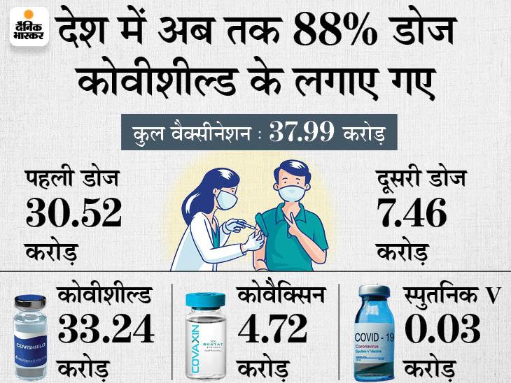 जुलाई में कोवीशील्ड की 11 करोड़ डोज बनाई, वैक्सीनेशन की रफ्तार को मिलेगा बूस्ट|देश,National - Dainik Bhaskar