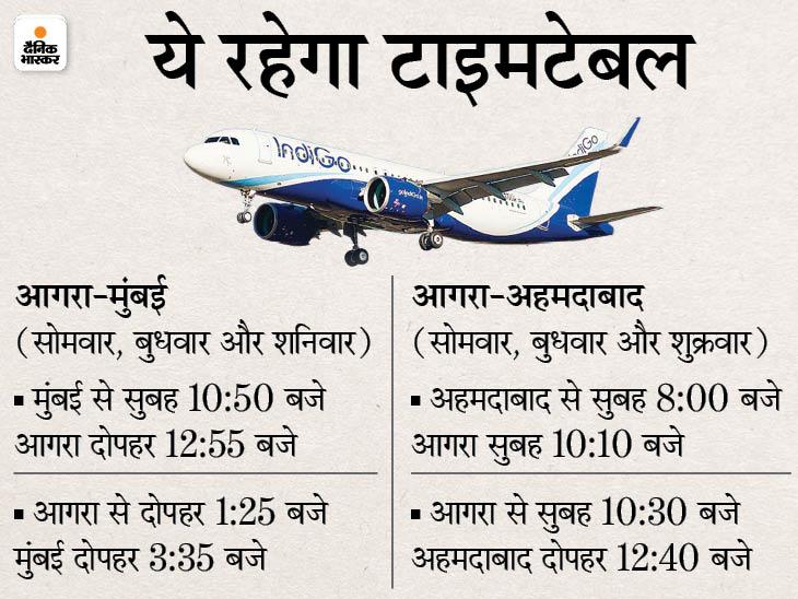 आगरा से अहमदाबाद-मुंबई के लिए होगी सीधी उड़ान; 19 और 21 को शुरू हो रही फ्लाइट, हफ्ते में 3 दिन मिलेगी सुविधा|आगरा,Agra - Dainik Bhaskar