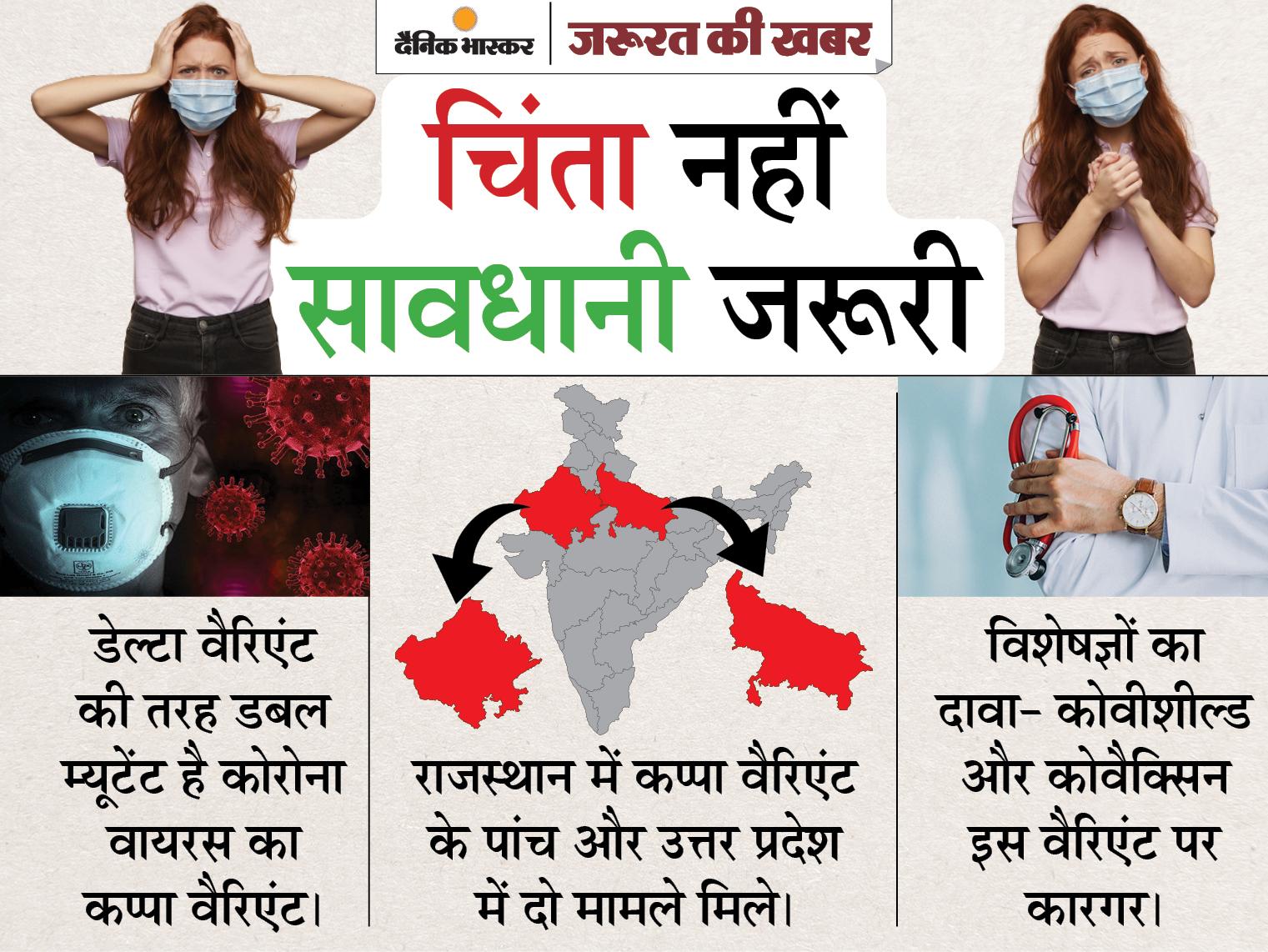 राजस्थान और यूपी में कोविड का नया वैरिएंट मिला, WHO ने माना है वैरिएंट ऑफ इंटरेस्ट; जानिए कप्पा से जुड़े हर सवाल का जवाब ज़रुरत की खबर,Zaroorat ki Khabar - Dainik Bhaskar