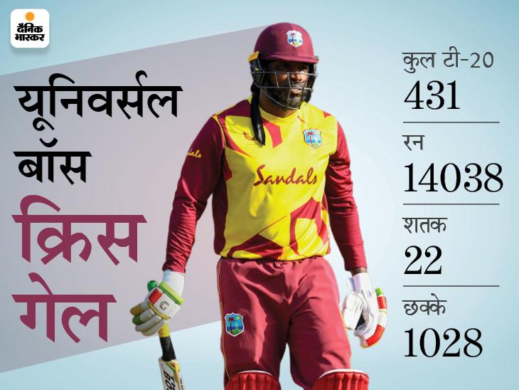 गेल ने छक्का लगाकर टी-20 में 14 हजार रन पूरे किए, ऐसा करने वाले पहले प्लेयर; टॉप-5 में कोहली अकेले भारतीय|क्रिकेट,Cricket - Dainik Bhaskar