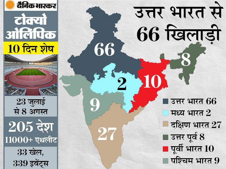 देश की आबादी में 1.8% हिस्सेदारी वाले हरियाणा से 24% खिलाड़ी, 13% के साथ पंजाब नंबर-2; उत्तर भारत से 66 खिलाड़ी|स्पोर्ट्स,Sports - Dainik Bhaskar
