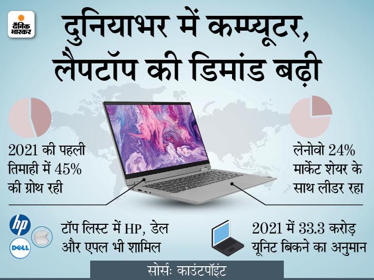 2021 की पहली तिमाही में दुनियाभर में कम्प्यूटर, लैपटॉप, नोटबुक की डिमांड बढ़ी; चिप की कमी से रुक सकती है ग्रोथ|टेक & ऑटो,Tech & Auto - Dainik Bhaskar