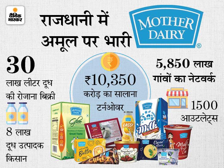 श्वेत क्रांति से निकली कंपनी, जिसके मिल्क बूथ बन गए घरों के लैंडमार्क; रोजाना 30 लाख लीटर बिकता है दूध|DB ओरिजिनल,DB Original - Dainik Bhaskar