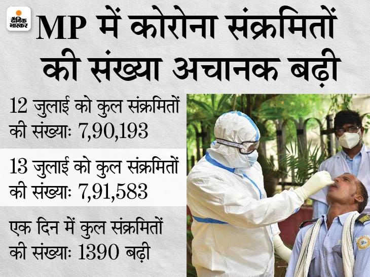 12 जुलाई को 1478 मौतें जोड़ने के अगले दिन कुल संक्रमितों की संख्या 1390 बढ़ी, जबकि सरकारी रिकॉर्ड में 23 नए मरीज ही मिले|मध्य प्रदेश,Madhya Pradesh - Dainik Bhaskar