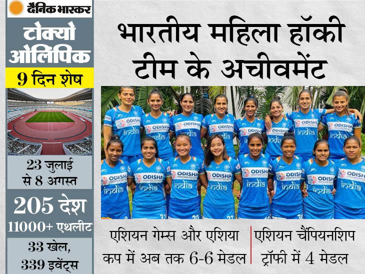 तीसरी बार ओलिंपिक के लिए क्वालिफाई किया; रानी की कप्तानी में मेडल की दावेदार है भारतीय टीम स्पोर्ट्स,Sports - Dainik Bhaskar