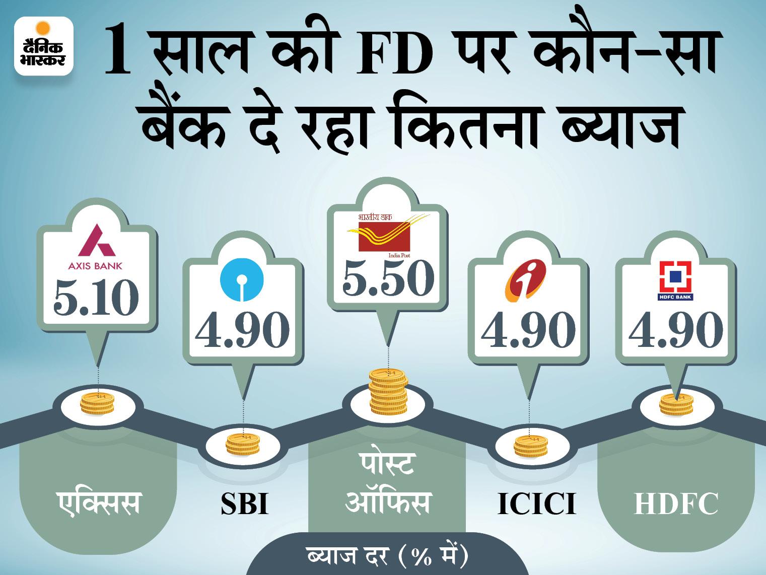फिक्स्ड डिपॉजिट कराने का बना रहे हैं प्लान तो पहले यहां जान लें कहां निवेश करने पर मिलेगा ज्यादा फायदा|बिजनेस,Business - Dainik Bhaskar