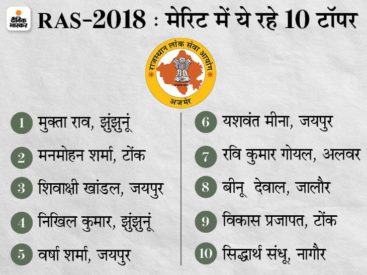 झुंझुनूं की मुक्ता राव रहीं टॉपर; टोंक के मनमोहन शर्मा दूसरे और जयपुर की शिवाक्षी खांडल तीसरे स्थान पर, टॉप 10 में 4 छात्राएं|राजस्थान,Rajasthan - Dainik Bhaskar