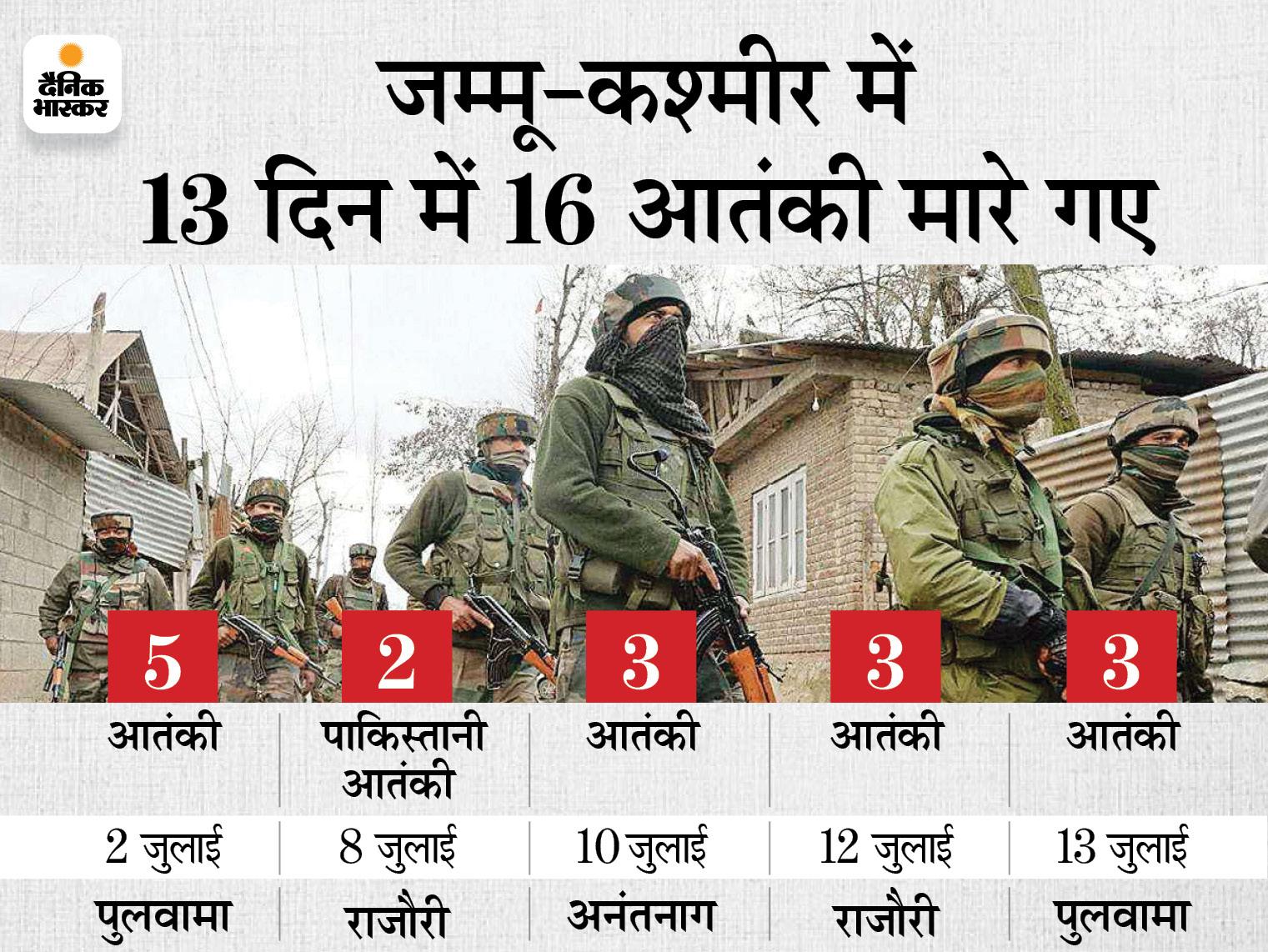 पुलवामा में सुरक्षाबलों ने 3 आतंकियों को मार गिराया, इनमें लश्कर कमांडर अबु हुरैरा भी शामिल|देश,National - Dainik Bhaskar