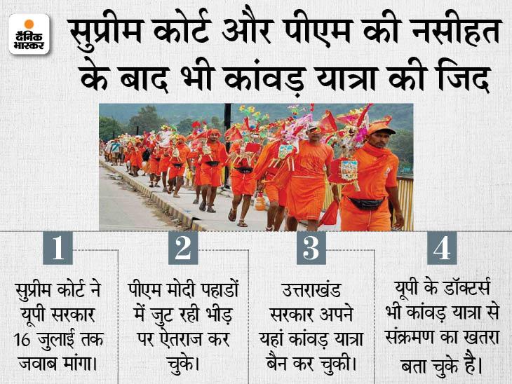 4 करोड़ कांवड़ियों के लिए 1200 से ज्यादा शिविर लगते हैं... विधानसभा चुनाव से पहले आस्था का ऐसा हुजूम कहीं नहीं मिलेगा लखनऊ,Lucknow - Dainik Bhaskar