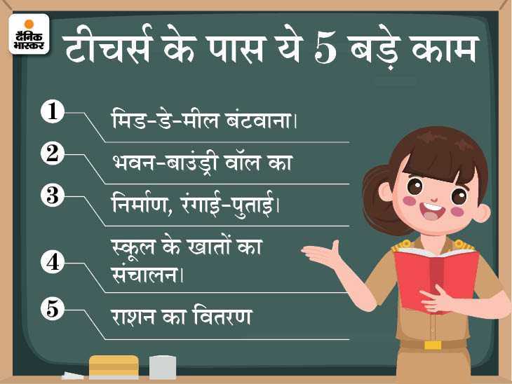 यूपी में करीब 5 लाख प्राइमरी शिक्षक हैं। - Dainik Bhaskar