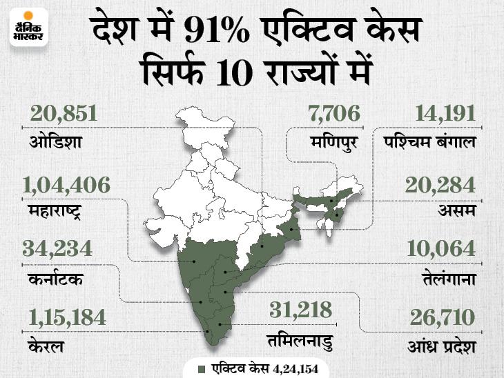40215 नए केस आए और 42338 ठीक हुए, 623 लोगों की मौत भी हुई; केरल में सबसे ज्यादा 14539 नए संक्रमित मिले|देश,National - Dainik Bhaskar