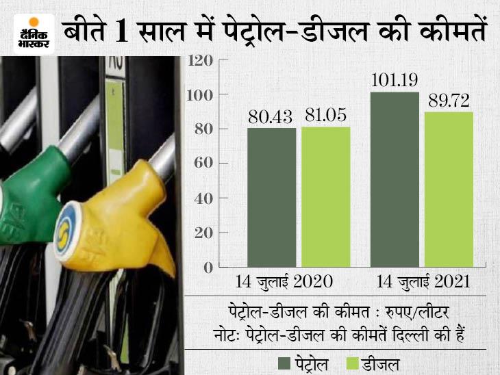 ईंधन पर खर्च बढ़ने से खाने और स्वास्थ्य की जरूरताें में कटौती करके पेट्रोल-डीजल भरवाने को मजबूर हो रहे लोग|बिजनेस,Business - Dainik Bhaskar