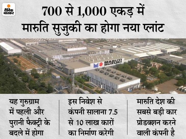 कांग्रेस को मारुति सुजुकी का जवाब: निवेश और रोजगार गुजरात नहीं जाएंगे, 18 हजार करोड़ रुपए का निवेश करेगी कंपनी