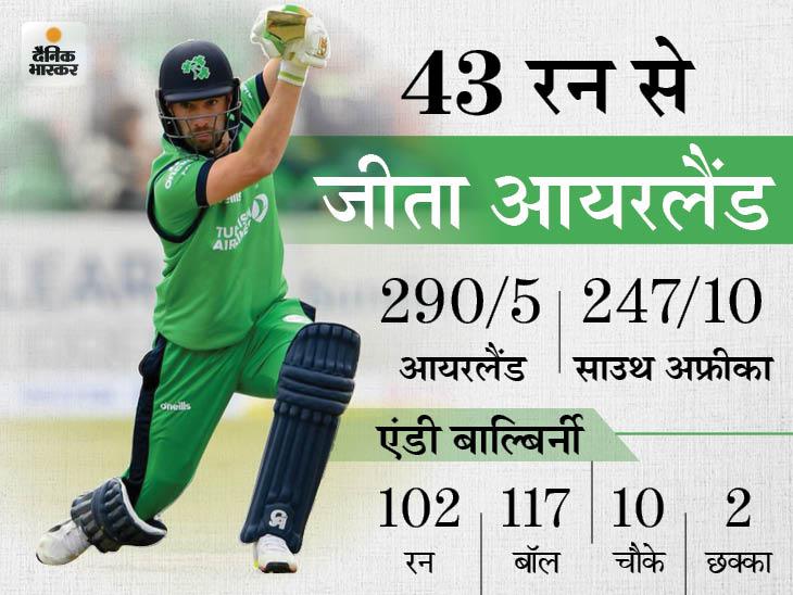 वनडे में अफ्रीकी टीम के खिलाफ पहली बार जीत हासिल की, कप्तान बाल्बिर्नी ने 102 रनों की पारी खेली|क्रिकेट,Cricket - Dainik Bhaskar