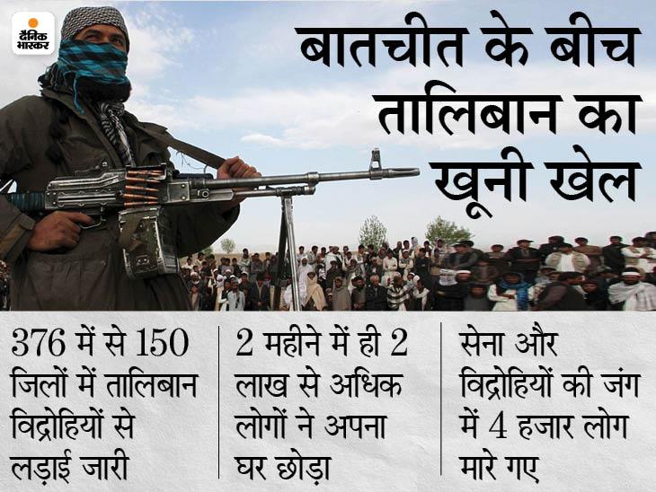 अफगानिस्तान ने कहा- तालिबान विद्रोहियों से बातचीत फेल हुई तो ले सकते हैं भारतीय सेना की मदद|विदेश,International - Dainik Bhaskar