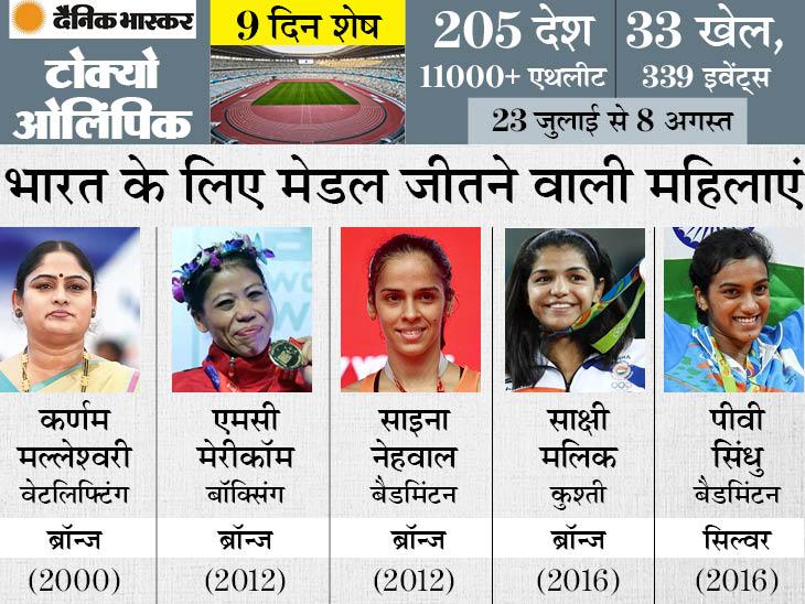 लगातार दूसरी बार भारतीय दल में 50 से ज्यादा महिलाएं, शुरुआती 17 ओलिंपिक में कुल 44 महिलाओं ने ही शिरकत की थी|स्पोर्ट्स,Sports - Dainik Bhaskar