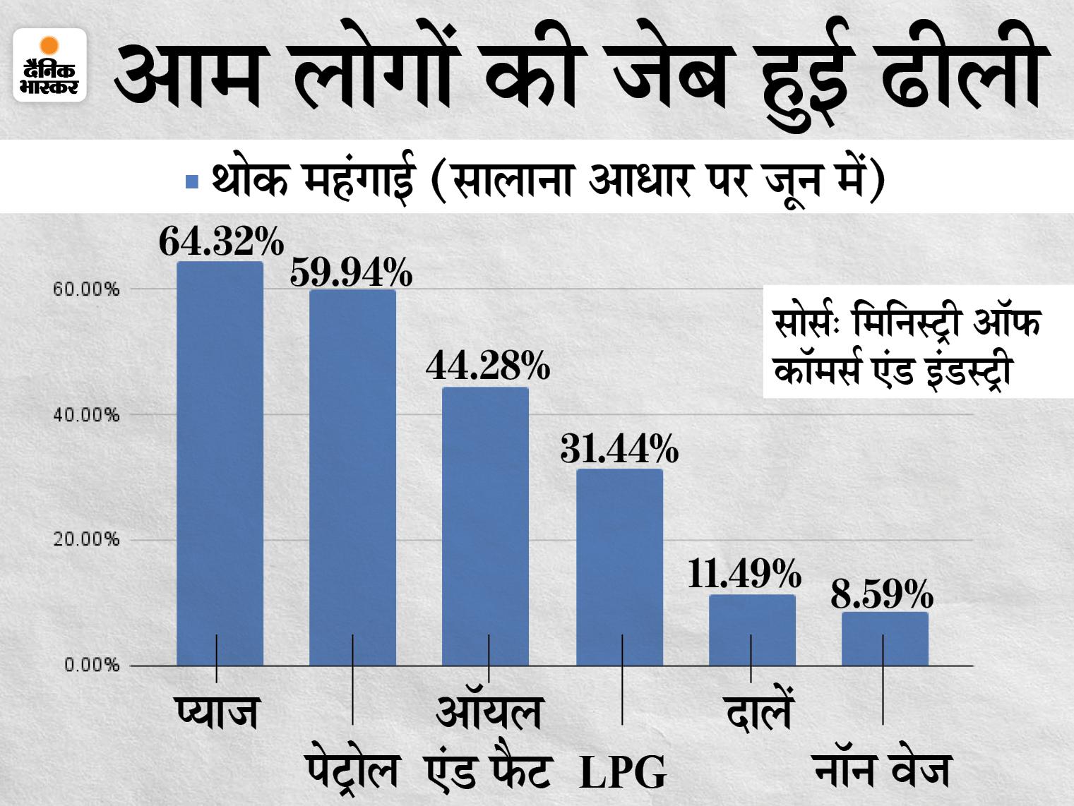 जून में होलसेल महंगाई दर मामूली गिरावट के साथ 12.07% पर आई, लेकिन रसोई गैस 31.44% और पेट्रोल 60% महंगा|बिजनेस,Business - Dainik Bhaskar