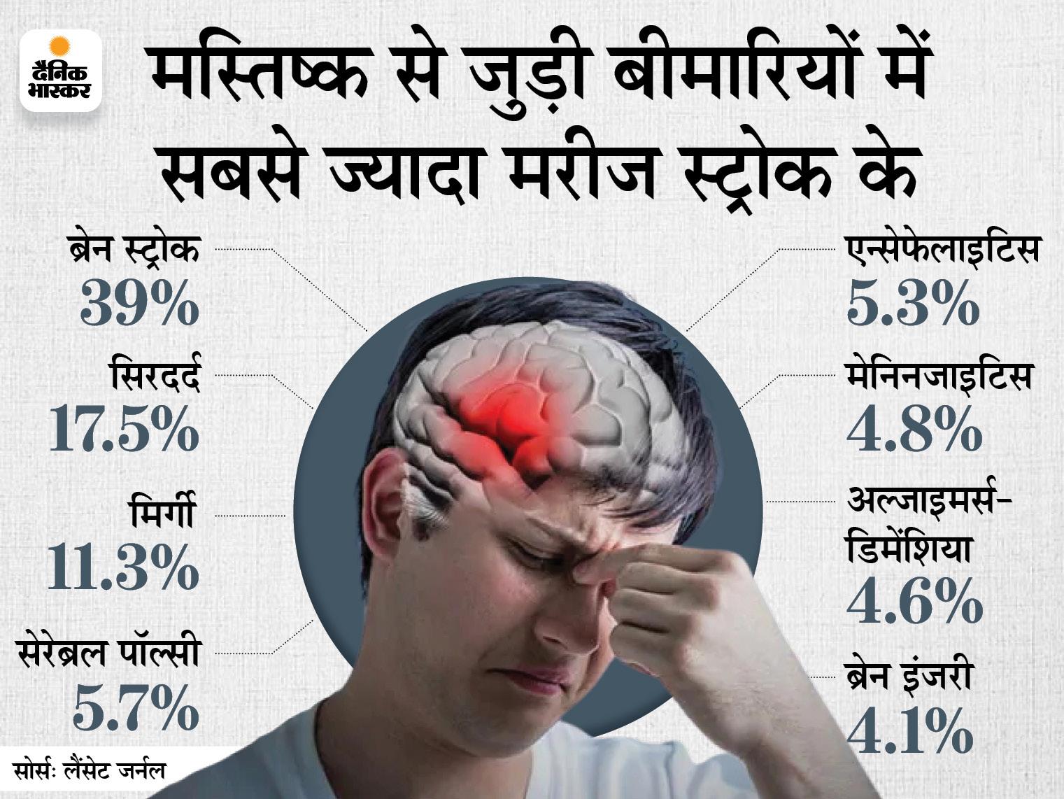 30 साल में हुई मौतों का तीसरा सबसे बड़ा कारण ब्रेन स्ट्रोक, 2019 में इससे 7 लाख लोगों ने दम तोड़ा, सिरदर्द से सबसे ज्यादा महिलाएं परेशान रहीं|लाइफ & साइंस,Happy Life - Dainik Bhaskar