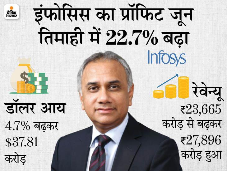 इंफोसिस के पहली तिमाही के नतीजे: अप्रैल से जून के दौरान कंपनी को 5195 करोड़ रुपए का मुनाफा, 2021-22 में 35 हजार स्टूडेंट को नौकरी देगी
