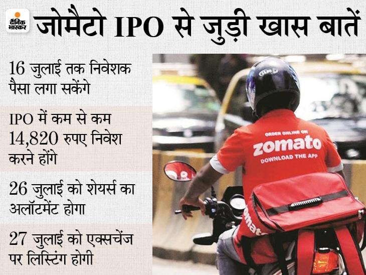 जोमैटो के IPO को पहले दिन मिला शानदार रिस्पांस, इश्यू 1.05 गुना और रिटेल निवेशकों का हिस्सा 2.69 गुना भरा|बिजनेस,Business - Dainik Bhaskar