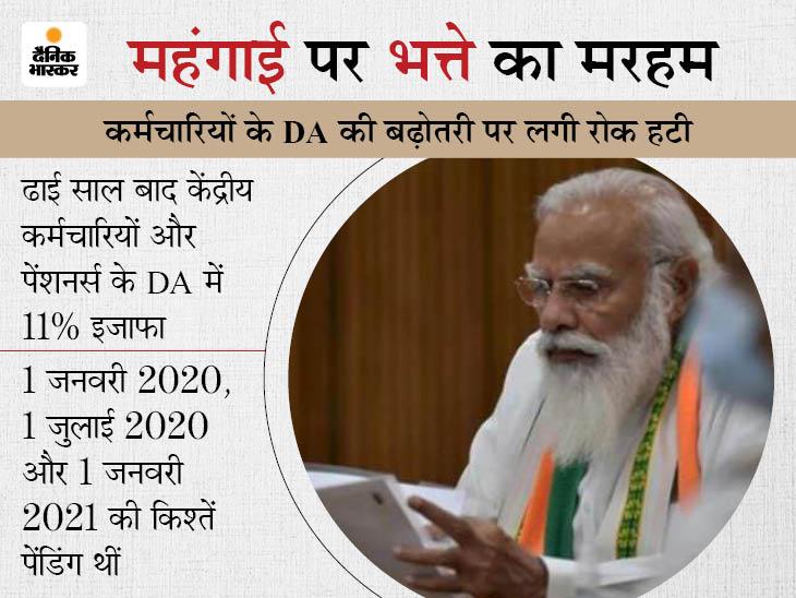 केंद्र सरकार ने महंगाई भत्ता 17% से बढ़ाकर 28% किया, 50 लाख कर्मचारियों और 61 लाख पेंशनर्स को फायदा; फैसला 1 जुलाई से ही लागू|बिजनेस,Business - Dainik Bhaskar