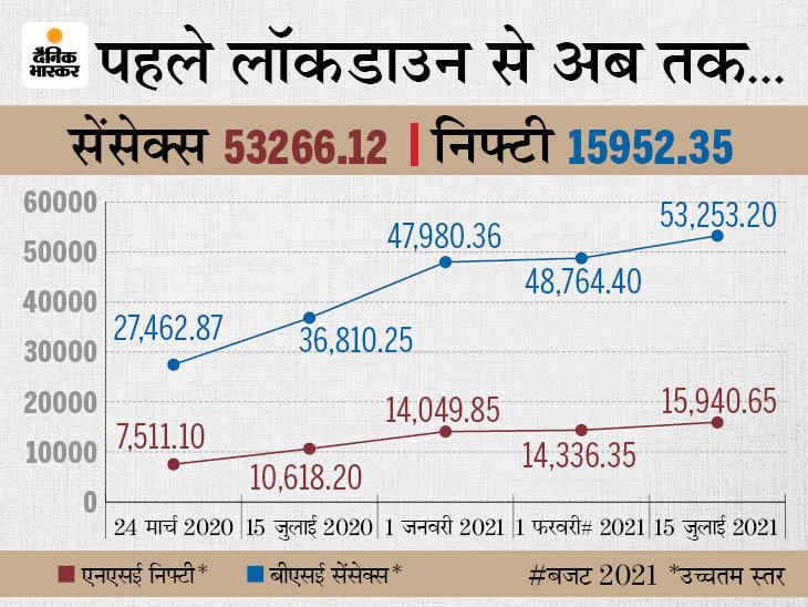 53,159 के उच्चतम स्तर पर बंद हुआ सेंसेक्स, पहली बार 15,900 अंक से ऊपर रहा निफ्टी|इकोनॉमी,Economy - Dainik Bhaskar