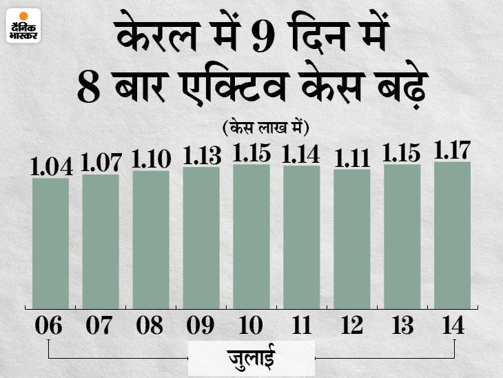 41755 संक्रमित मिले और 39289 ठीक हुए; 7 दिन बाद नए मरीजों की संख्या ठीक होने वालों से ज्यादा, केरल में सबसे ज्यादा 15637 केस आए|देश,National - Dainik Bhaskar