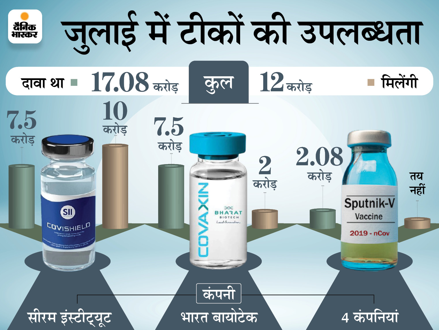 जुलाई में कोवैक्सिन की 7.5 करोड़ डोज मिलनी थीं, मिलेंगी 2 करोड़; राेजाना 44 लाख से भी कम टीके लगने का अनुमान|देश,National - Dainik Bhaskar