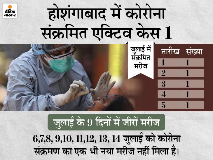 14 दिनों में केवल 5 नए मरीज मिले, 1 मात्र एक्टिव केस बचा, 9 दिन में जीरो मरीज, ऑक्सीजन प्लांट की टेस्टिंग कल|होशंगाबाद,Hoshangabad - Dainik Bhaskar