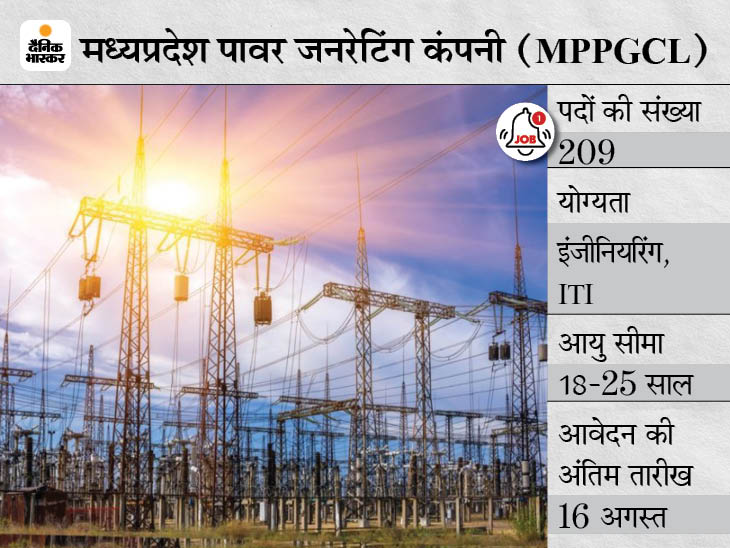मध्यप्रदेश पावर जनरेटिंग कंपनी ने अप्रेंटिस के 209 पदों पर निकाली भर्ती, 16 अगस्त तक आवेदन कर सकेंगे इंजीनियरिंग कैंडिडेट्स|करिअर,Career - Dainik Bhaskar