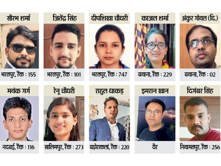 इस परीक्षा में पहली बार भरतपुर जिले से 20 अभ्यथी उत्तीर्ण हुए हैं। - Dainik Bhaskar