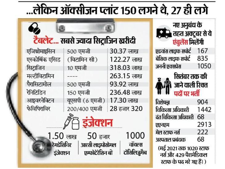 राज्य में दो लाख इंजेक्शन, 11 करोड़ टैबलेट का स्टॉक, 5 हजार डॉक्टर-नर्स की भर्ती होगी|भोपाल,Bhopal - Dainik Bhaskar