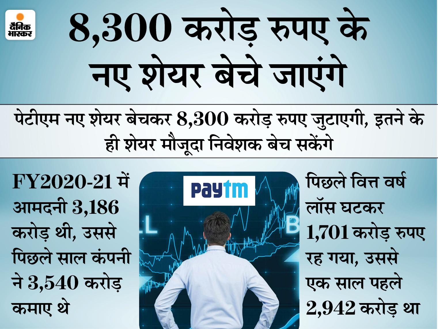 पेटीएम लाएगी 16,600 करोड़ रुपए का पब्लिक इश्यू, सेबी को दी एप्लिकेशन बिजनेस,Business - Dainik Bhaskar