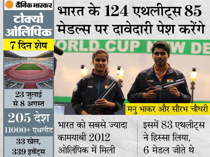 भारत अब तक के सबसे ज्यादा 17 मेडल जीत सकता है, यानी 9 साल पहले हुए लंदन ओलिंपिक से तीन गुना ज्यादा|टोक्यो ओलिंपिक,Tokyo Olympics - Dainik Bhaskar