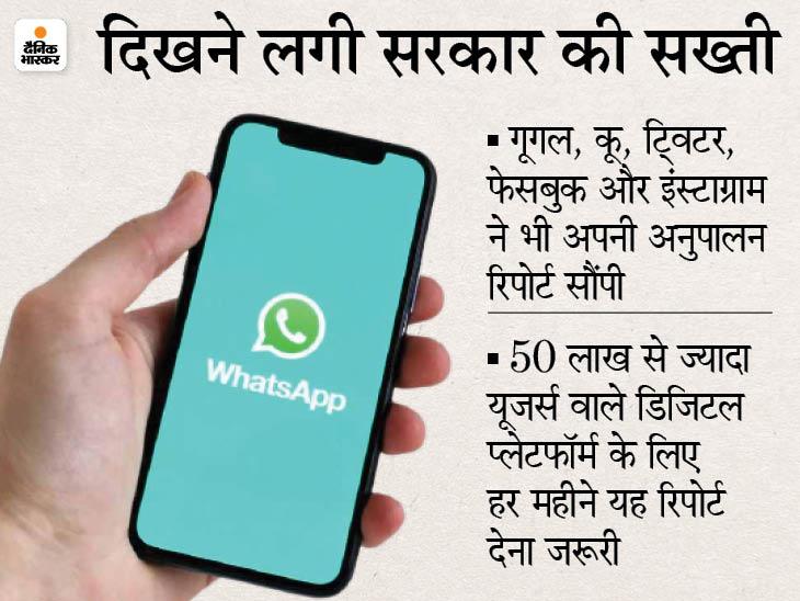 वॉट्सऐप ने एक महीने में आपत्तिजनक कंटेंट वाले 20 लाख अकाउंट पर रोक लगाई, कंपनी ने रिपोर्ट जारी की|देश,National - Dainik Bhaskar