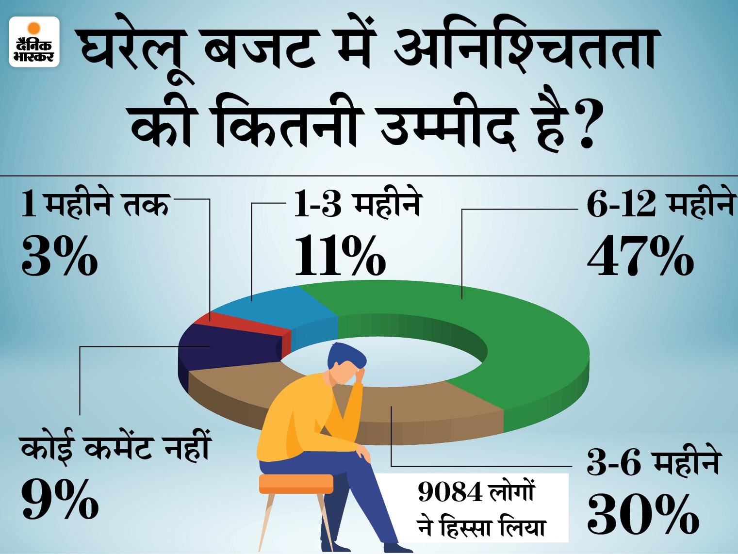 कोरोना की दूसरी लहर से इनकम घटी और खर्च बढ़ा, 79% लोगों को आगे भी कम आमदनी की आशंका बिजनेस,Business - Dainik Bhaskar