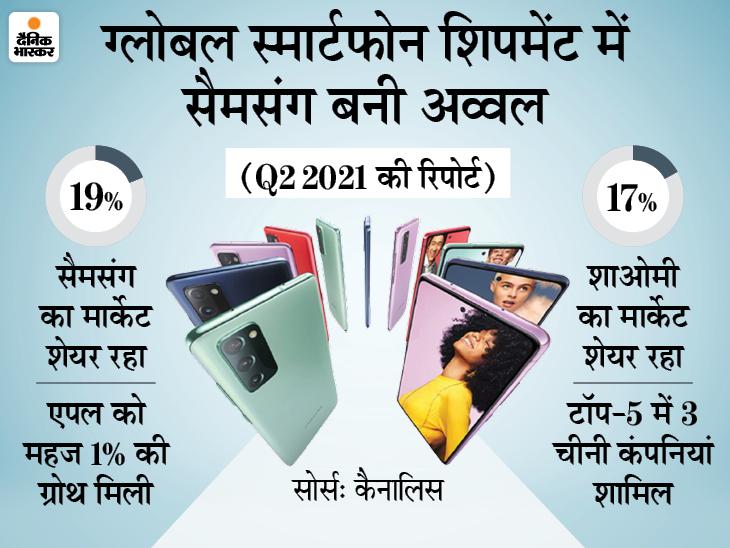 ग्लोबल स्मार्टफोन शिपमेंट में शाओमी फिसलकर दूसरे नंबर पर आई, सैमसंग को मिला फायदा; एपल को महज 1% की ग्रोथ मिली|टेक & ऑटो,Tech & Auto - Dainik Bhaskar