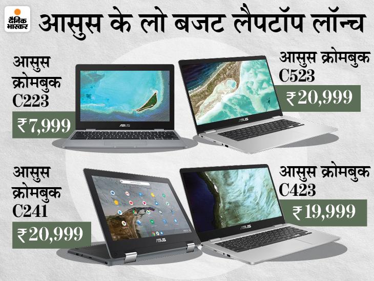 आसुस ने एक साथ लॉन्च किए 6 लैपटॉप, सभी मॉडल में 4GB रैम मिलेगी; कीमत 18 हजार रुपए से शुरू|टेक & ऑटो,Tech & Auto - Dainik Bhaskar