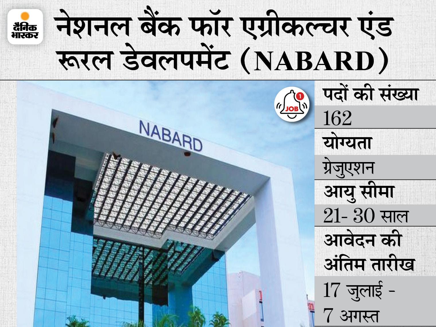 NABARD ने असिस्टेंट मैनेजर और मैनेजर के 162 पदों पर निकाली भर्ती, 17 जुलाई से शुरू होगी एप्लीकेशन प्रोसेस|करिअर,Career - Dainik Bhaskar