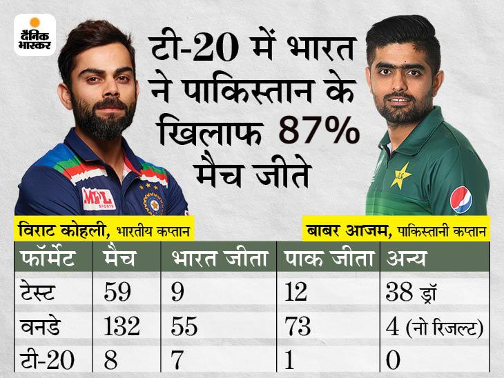 दोनों टीमें टी-20 में 9वीं बार आमने-सामने होंगी; अब तक हुए 8 मुकाबलों में से टीम इंडिया ने 7 मैच जीते|क्रिकेट,Cricket - Dainik Bhaskar