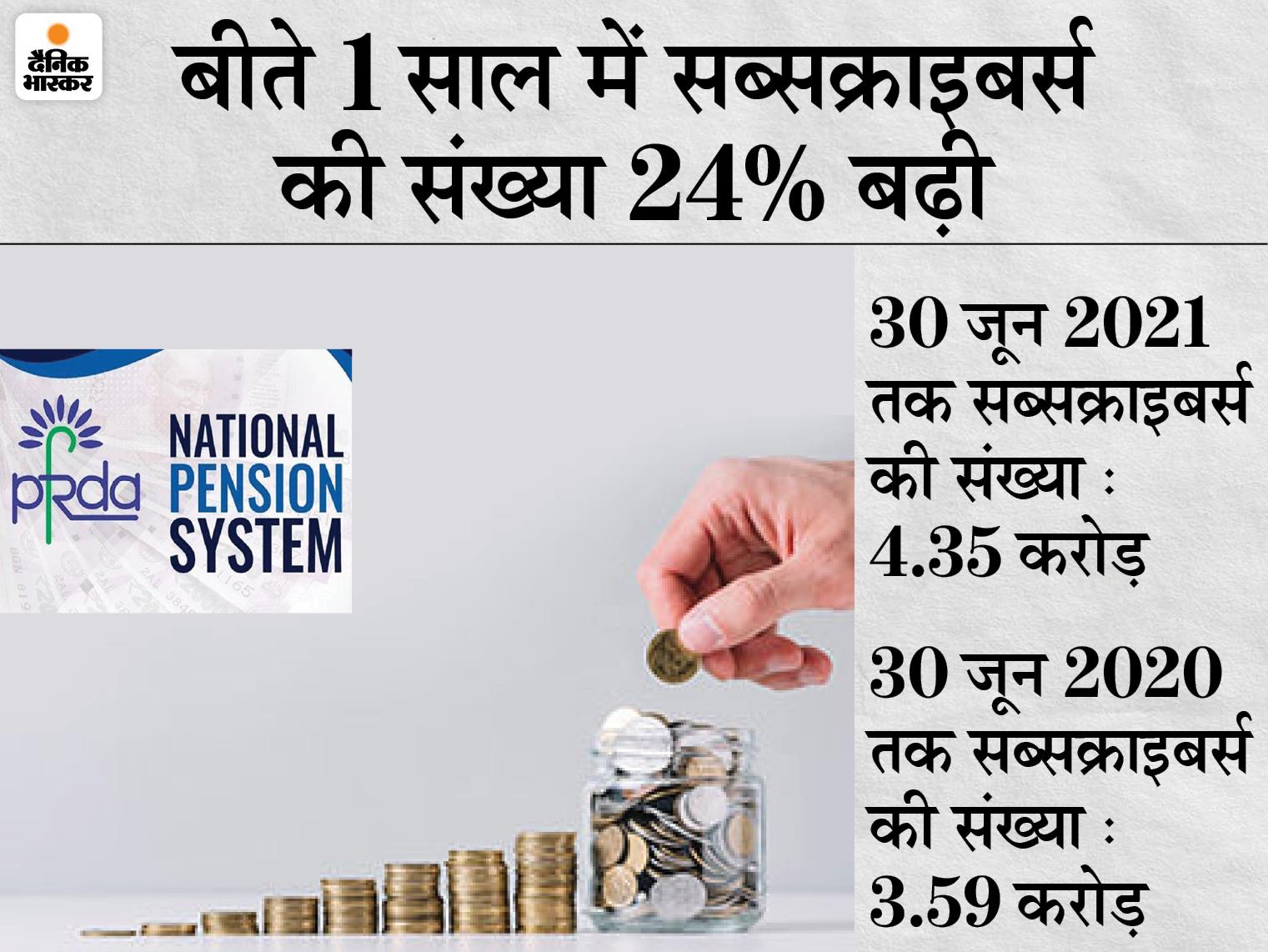नेशनल पेंशन सिस्टम से बीते एक साल में जुड़े 76 लाख से ज्यादा लोग, सब्सक्राइबर्स की संख्या बढ़कर 4.35 करोड़ हुई बिजनेस,Business - Dainik Bhaskar