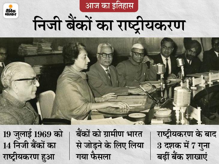 14 निजी बैंकों का राष्ट्रीयकरण हुआ, प्रधानमंत्री इंदिरा गांधी के इस फैसले का विरोध उनके ही वित्त मंत्री मोरारजी देसाई कर रहे थे|देश,National - Dainik Bhaskar