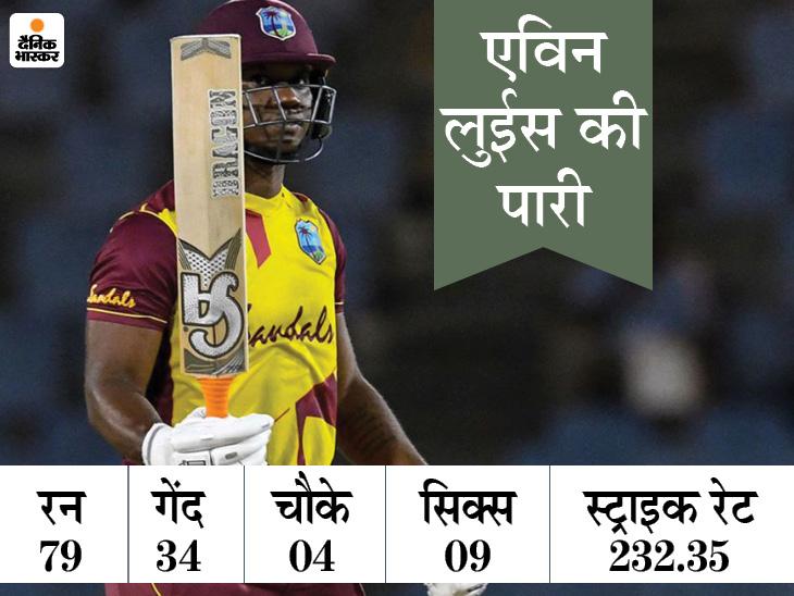 एविन लुईस ने 34 गेंद पर 79 रन बनाए, शेल्डन कॉट्रेल ने लिए 4 विकेट; ऑस्ट्रेलिया को सीरीज में 4-1 से हराया|स्पोर्ट्स,Sports - Dainik Bhaskar