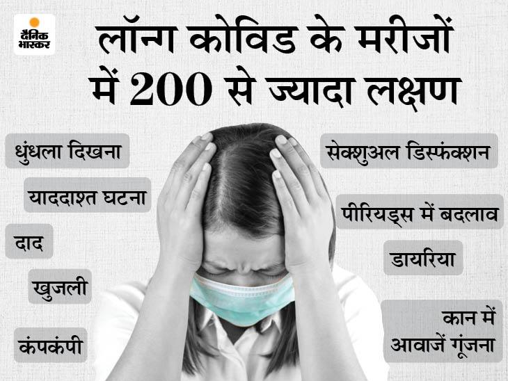 रिपोर्ट निगेटिव आने के बाद भी लॉन्ग कोविड के मरीजों में 200 से ज्यादा लक्षण दिख रहे; 56 देशों के 3,762 मरीजों पर हुई रिसर्च|लाइफ & साइंस,Happy Life - Dainik Bhaskar