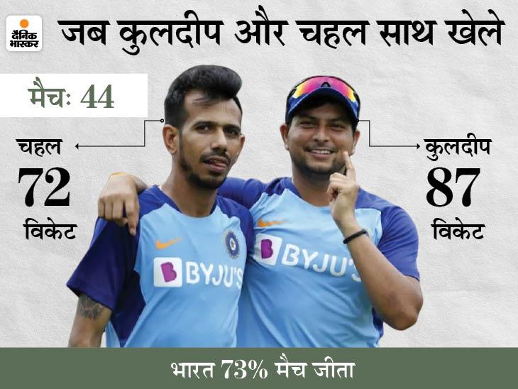 श्रीलंका के खिलाफ पहले वनडे में खेल सकते हैं कुलदीप और चहल, 25 महीने से एक साथ नहीं खेले हैं दोनों|क्रिकेट,Cricket - Dainik Bhaskar