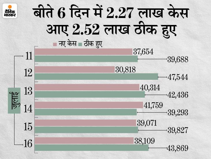 केरल के आंकड़ों ने फिर डराया; पिछले 24 घंटे में 16,148 केस आए, यह बीते 38 दिनों में सबसे ज्यादा|देश,National - Dainik Bhaskar