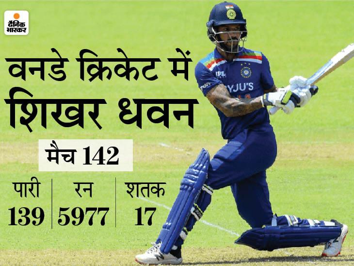 सबसे तेज 6 हजार रन के मामले में चौथे स्थान पर पहुंचने का मौका, रूट और रिचर्ड्स से भी निकलेंगे आगे|क्रिकेट,Cricket - Dainik Bhaskar