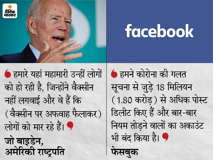 अमेरिकी राष्ट्रपति ने कहा- सोशल मीडिया पर गलत जानकारियां लोगों को मार रहीं; FB बोला- जान बचाने के लिए कड़े कदम उठाए|विदेश,International - Dainik Bhaskar